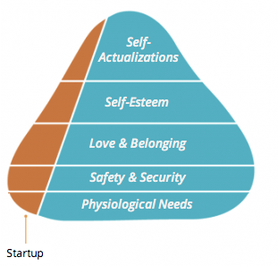 maslow-need-hierarchy-startup-mvp
