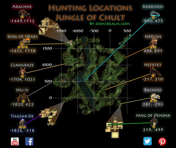 Tomb of Annihilation Hunts Walkthrough Guide - Lure Locations