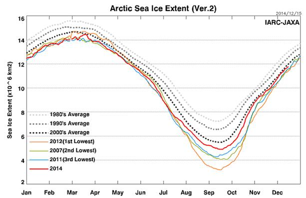 Climate Change IQ Question 2: Is Arctic ice disappearing?