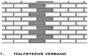 Metselwerkverbanden : Halfsteens verband