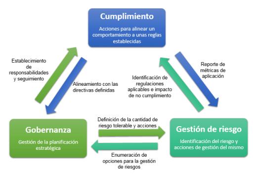 Figura 2. Relación entre los bloques de conceptos de GRC