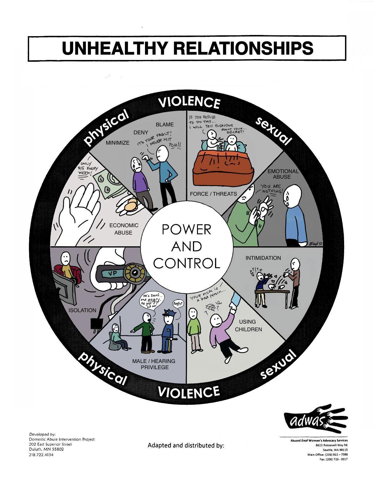 Domestic Violence Deafhope