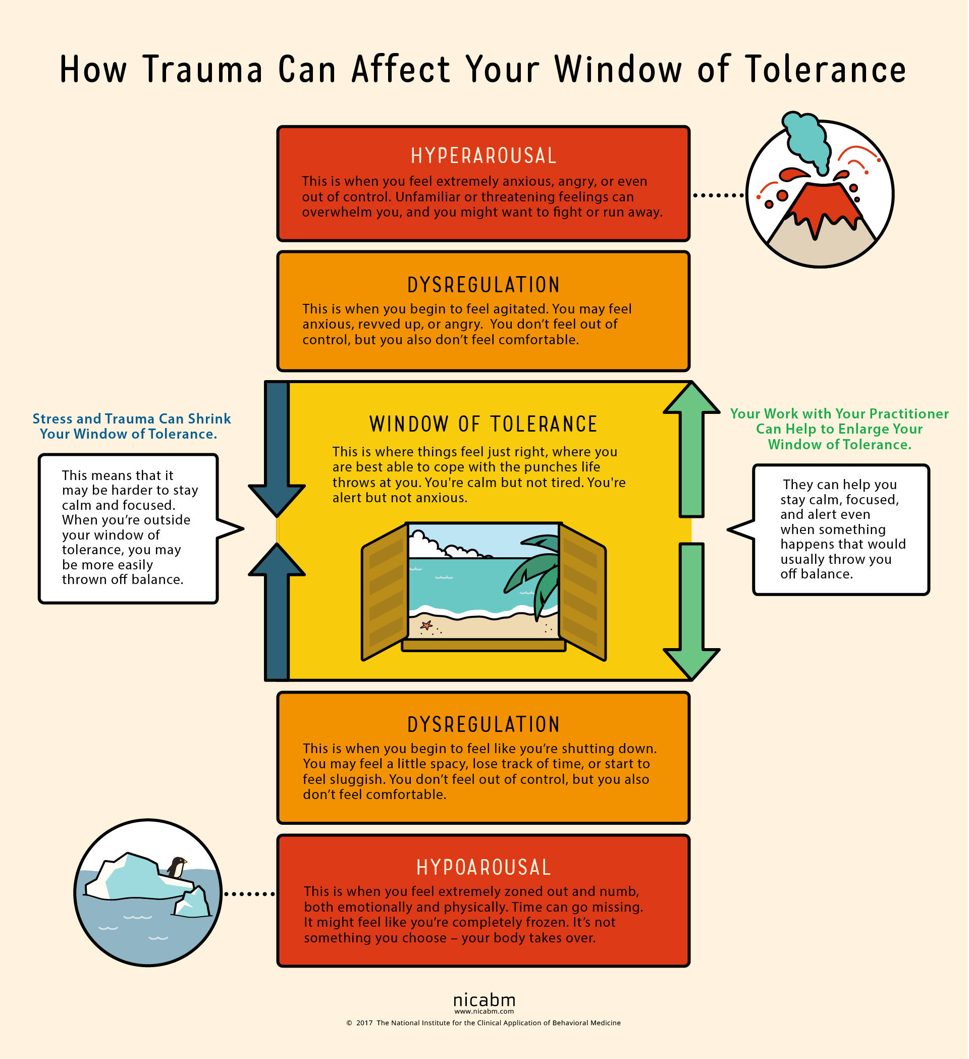 The Window Of Tolerance How Trauma Affects Anxiety And