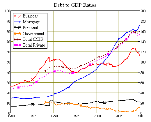 Components of Australian Debt