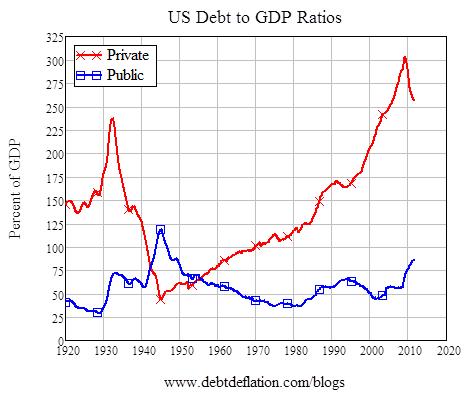 Public-Private Debt/GDP