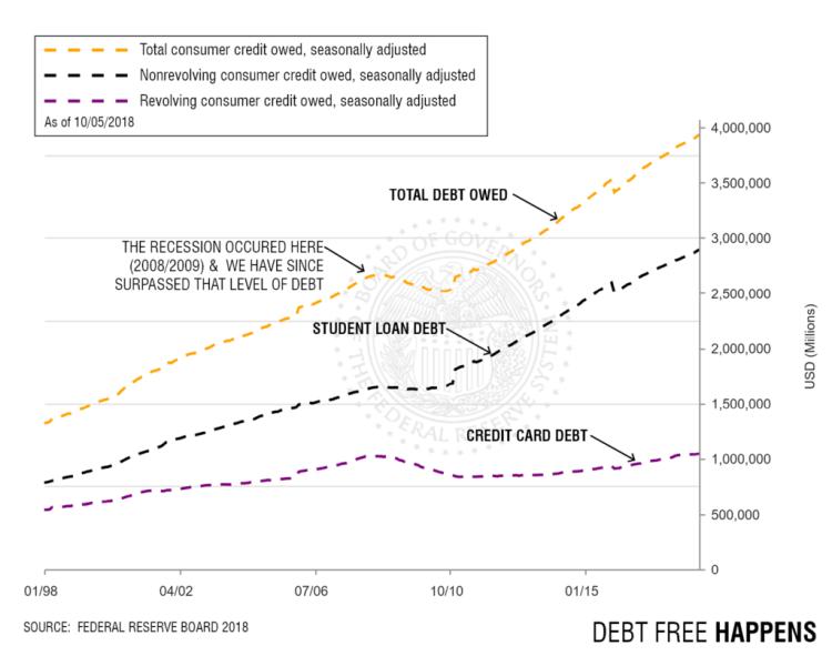 US Debt Chart 2018