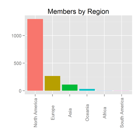 MembersByRegion.s