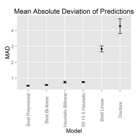 mad_predictions