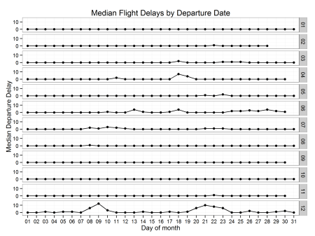 Flight_Delays_By_Departure_Date