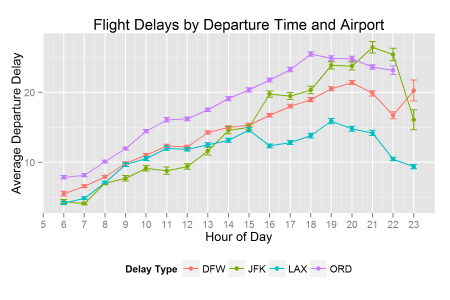 Flight_Delays_By_Hour_Airport