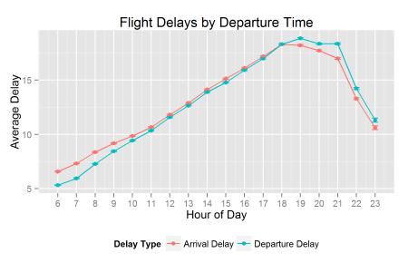Flight_Delays_By_Hour_DelayType