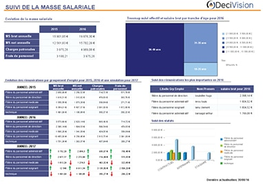 pilotage tableau de bord rh Tableaux de bord social et bilan social annuel en Gestion des Ressources Humaines  GRH