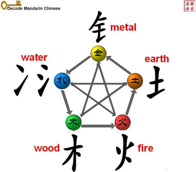 Five Elements And Characters