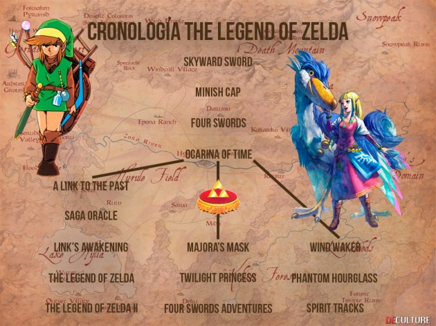 Cronología oficial de The Legend of Zelda