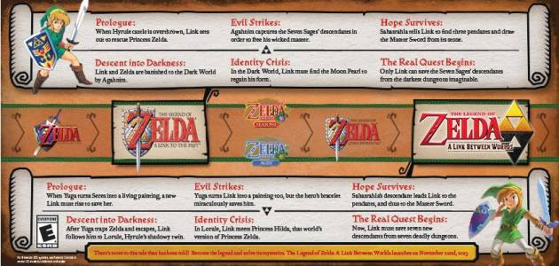 zelda a link to the past cronologia