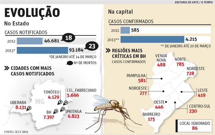 Infográfico do jornal O Tempo mostra os números da Dengue em Minas Gerais e BH