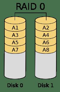 Raid 0 example