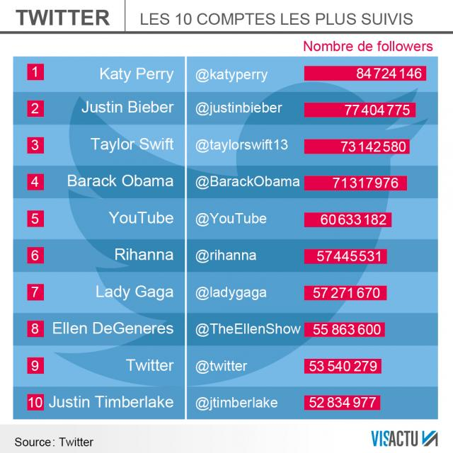 top-10-comptes-suivis-twitter