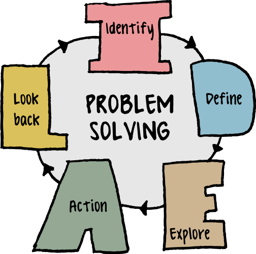 Image result for actual problem solving skills