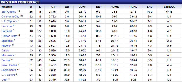 NBA: Western Conference Standings