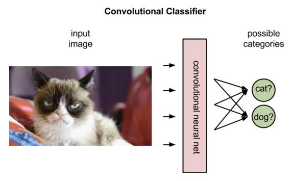 conv_classifier
