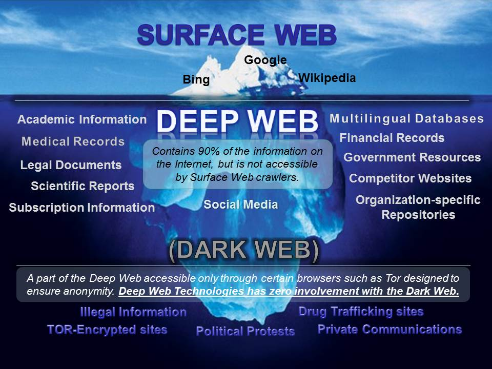 Image result for deep web