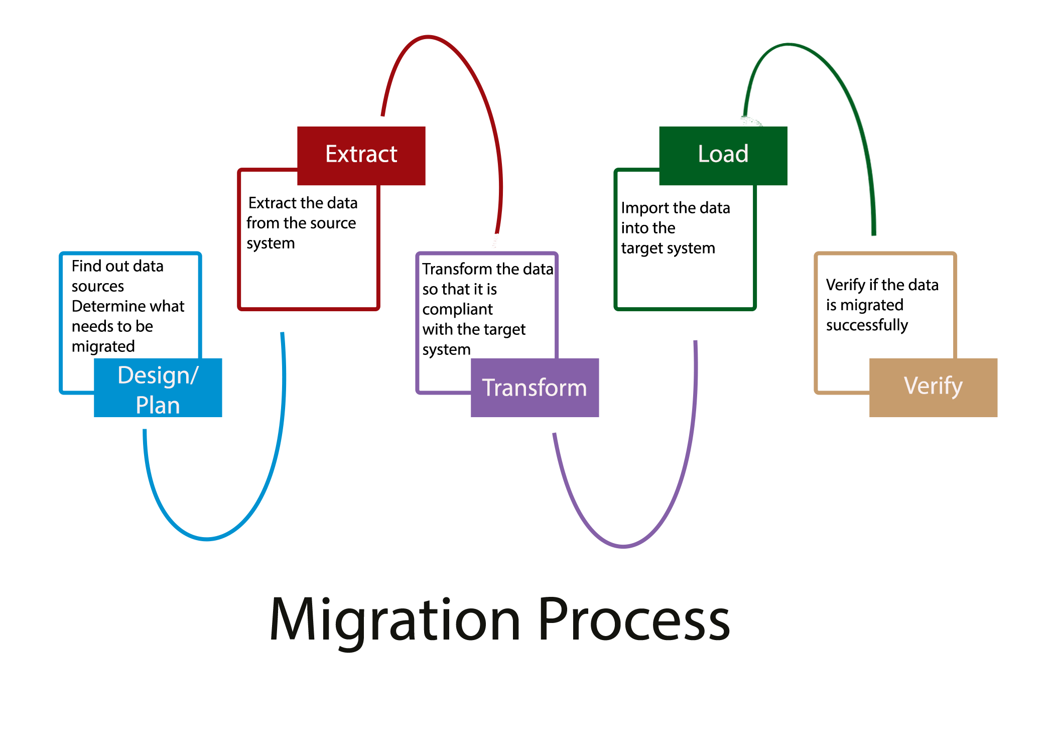 Microsoft Migration Tool