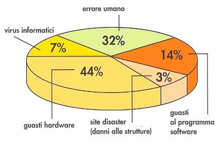 rischio-perdita-dati.jpg