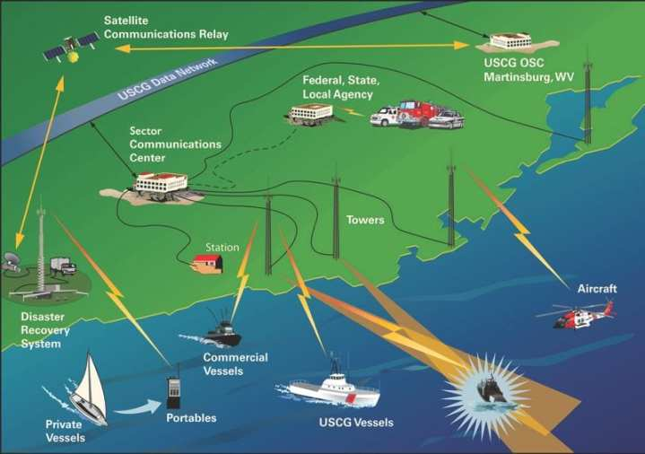 In this graphic released by the Coast Guard, Rescue 21 provided direction-finding capability and Digital Selective Calling for more timely response to mariners in distress and allows protected communications for law enforcement and homeland security operations. Coast Guard graphic
