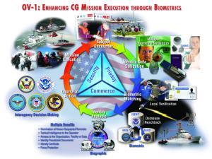 Coast Guard Biometric Multiple Modality
