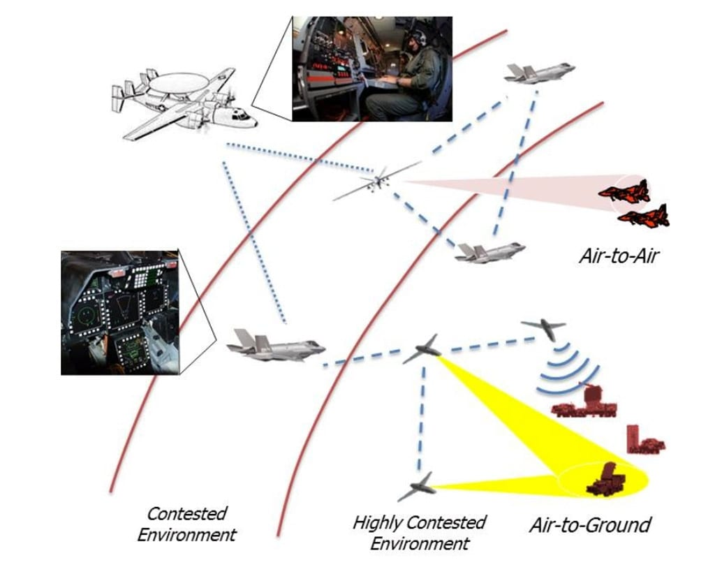 Defense Media NetworkDistributed Battle Management: DARPA Seeks to Manage Increasingly Complex Contested Airspace