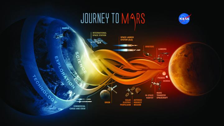 A NASA graphic of the path to Mars. While probes have already traveled to Mars, and rovers operate there today, more extensive exploration, with more powerful rovers, sample return, and finally a human presence, will require the maturing of many technologies. NASA graphic