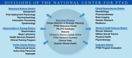 The capabilities and expertise of the National Center for PTSD are spread among seven divisions across the country.