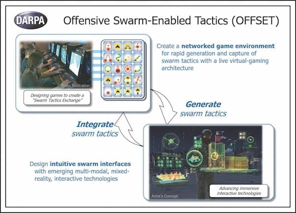 The OFFensive Swarm-Enabled Tactics (OFFSET) program focuses on a future capability for small infantry units to enable them to deploy and operate 250 or more mini- or micro-UAVs and UGVs in complex urban environments. DARPA image