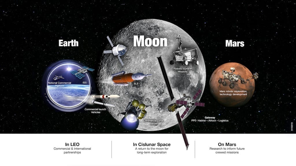 NASA's Exploration Campaign includes U.S. leadership in low-Earth orbit, in orbit around the Moon and on its surface, and at destinations far beyond, including Mars. NASA image