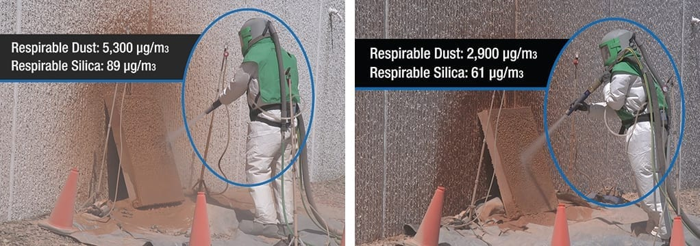 On the left are the results from blasting with a water injection system and on the right are results from an EcoQuip 2 Vapor Abrasive blaster. It takes 4.5 hours blasting with a wet/dry system using water injection before hitting OSHA's Respirable Silica Limit versus 6.5 hours with EcoQuip 2.
