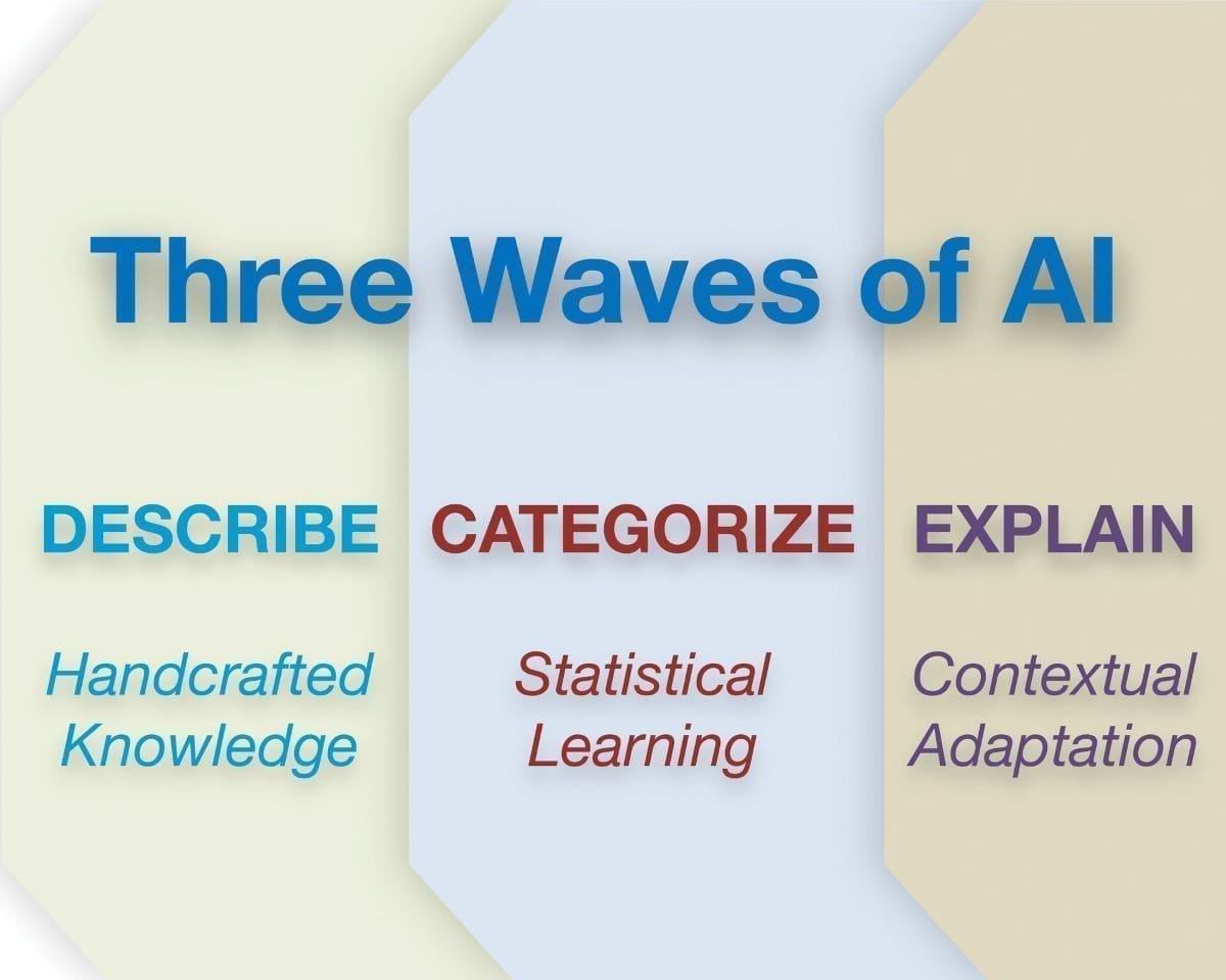 A DARPA graphic illustrating the three waves of artificial intelligence (AI). The first wave focused on handcrafted knowledge, in which experts characterized their understanding of a particular area, such as income tax return preparation, as a set of rules. The second wave focused on machine learning, which creates pattern-recognition systems by training on large sets of data. DARPA believes that the next major wave of progress will combine techniques from the first and second waves to create systems that can explain their outputs and apply commonsense reasoning to act as problem-solving partners.