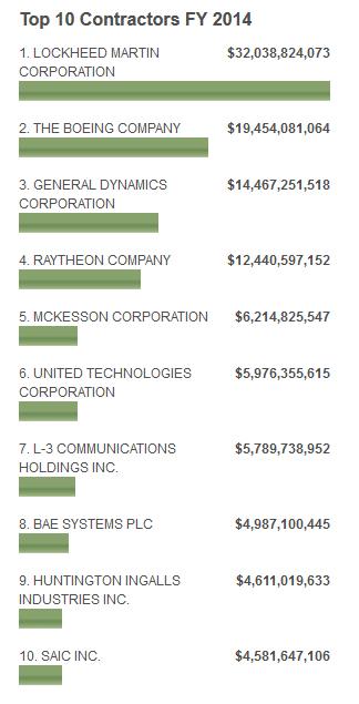Top Ten Federal Contractors