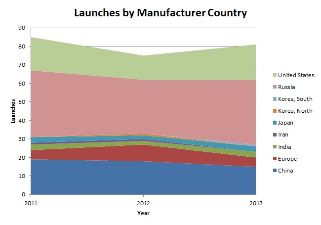 Launches by Manufacturer Country