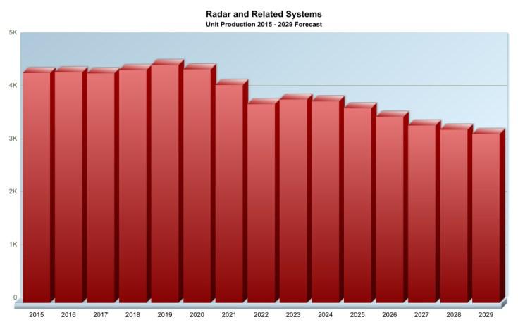 Radar Forecast. Source: Forecast International Platinum 2.0