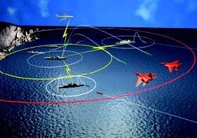 Network-Centric Warfare Technology