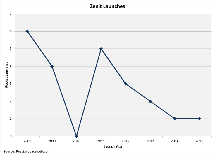 zenit Launches