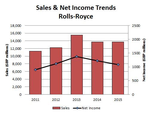 RR Sales