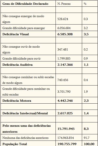 Fonte: Censo de 2010, IBGE. Resultados da Amostra.