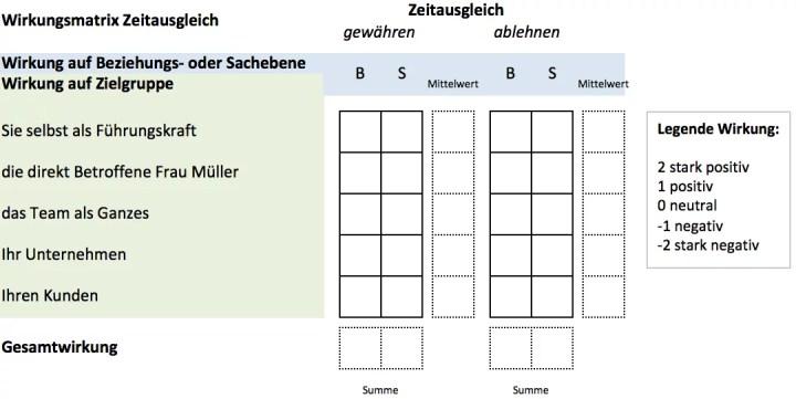 Defranceschi Consulting - Coaching Tipp: Allen Menschen recht getan ... Wirkungsmatrix (1)