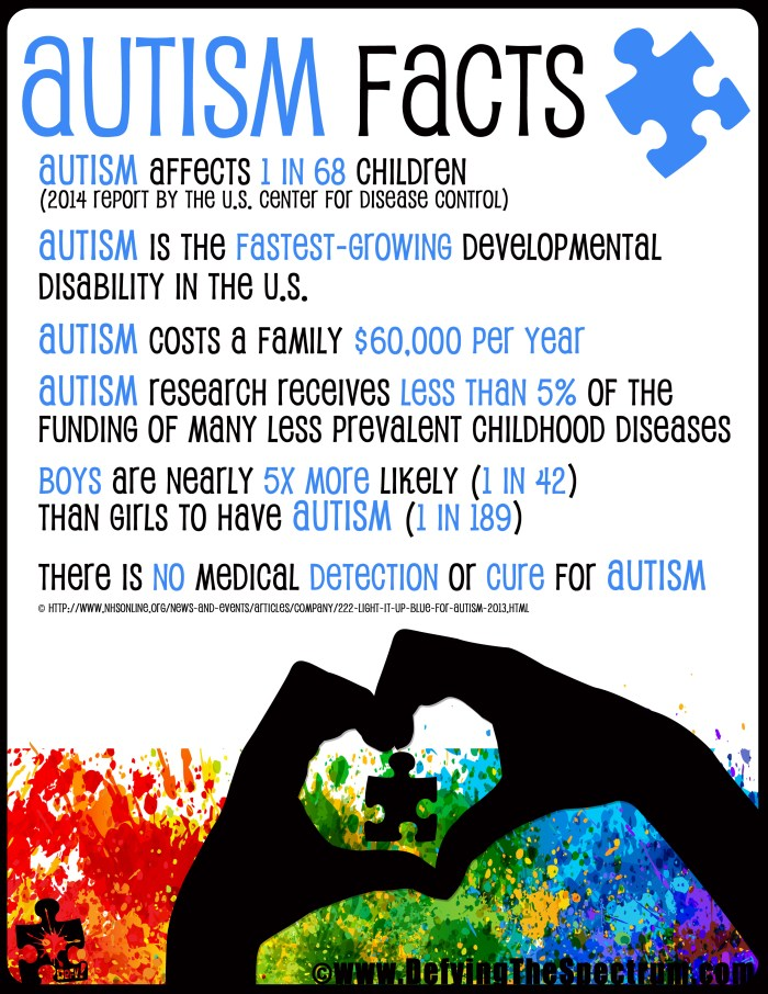 image Autism Awareness Printable Autism Facts