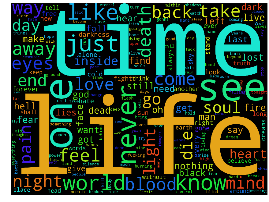 Tag Cloud of All Metal Lyrics