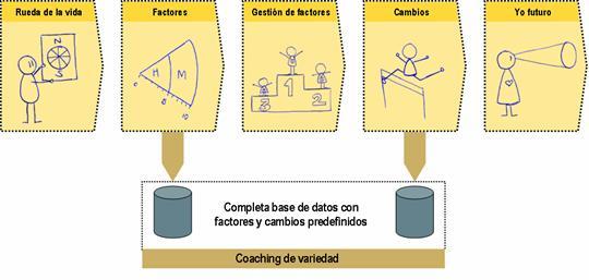 qué es esto del Coaching de la variedad