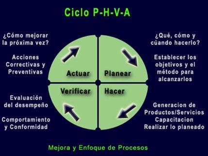 Ciclo PHVA o La rueda de Deming