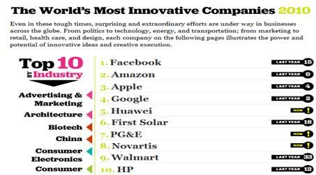Top Ten de compañías innovadoras segun Fast Company